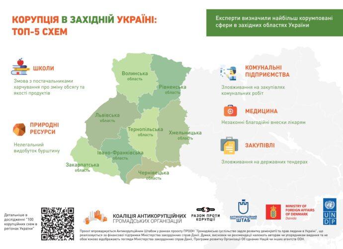 """""""100 корупційних схем в регіонах України"""""""